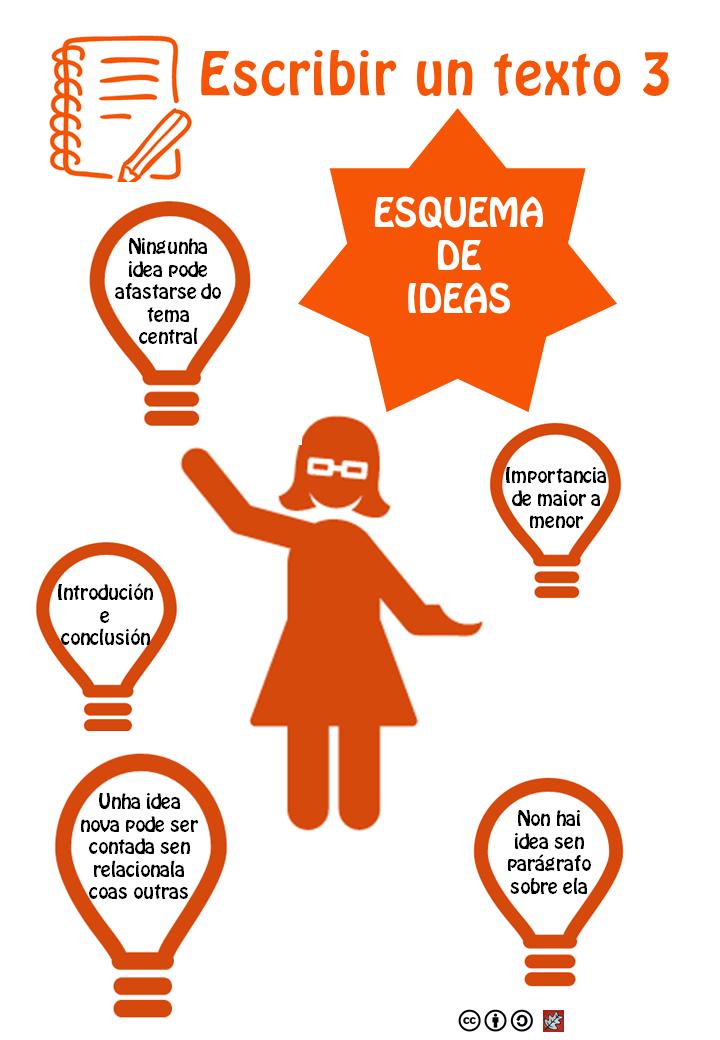Escribir un texto 3 - esquema de ideas - A4