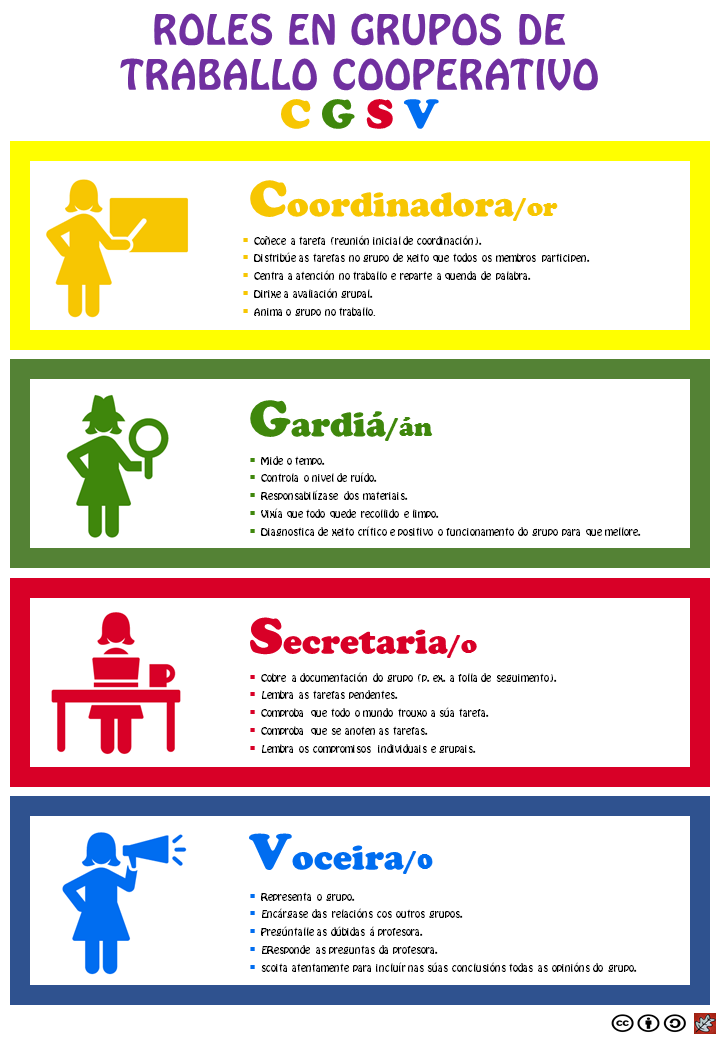 Roles de grupo DINA4