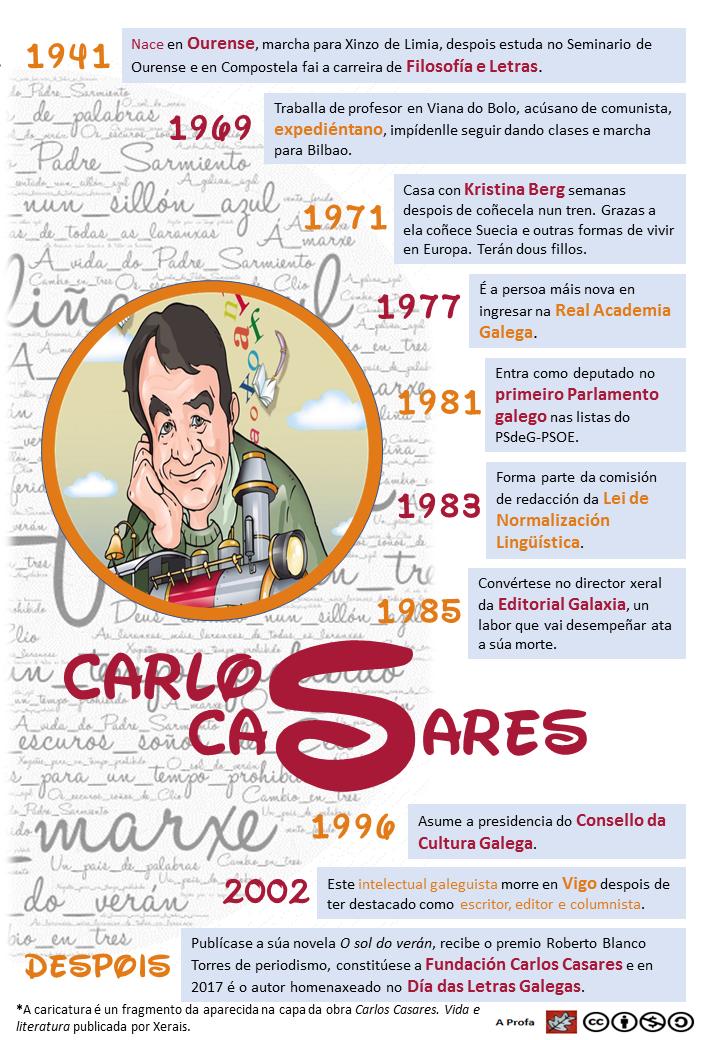 20170513 Infografía Carlos Casares biografía cor
